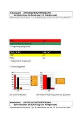 Aktuelle Bundestagswahlen - Säulendiagramme i.V.m. Mathematik