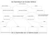 Stammbaum Israels