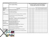Beurteilungskriterien für Referate mit PowerPoint