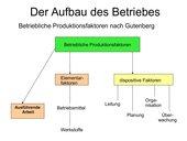 Betriebliche Produktionsfaktoren nach Gutenberg