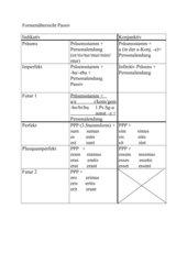 (regelmäßige) Formenbildung des Verbs (Passiv)