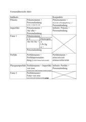 Übersicht (regelmäßige) Formenbildung des Verbs (aktiv)