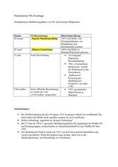 Datenblatt zu parteiinternen NS-Feiertagen