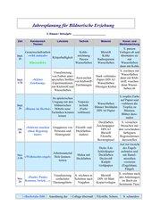 Jahresplanung Bildnerische Erziehung 3. Klasse