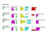 Satzstruktur in Hauptsaetzen in Farbe, A1 Level