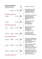 Blutalkoholkonzentration und individuelle Wirkung