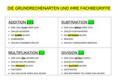 Die Grundrechenarten und ihre Fachbegriffe (Übersicht)