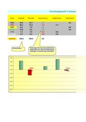 In einem Säulendiagramm werden negative und positive Werte unterschiedlich farbig dargestellt
