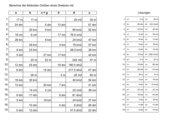 Dreiecksberechnung mit Formelumstellung-Zufallaufgaben Sek. I mit Lösungen