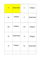 Periodensystem der Elemente - Ein Spiel mit den Hauptgruppen