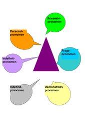Pronomen - Überblick