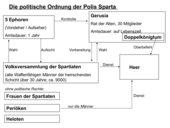 Schaubild: Die politische Ordnung Spartas