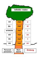 Folie_Verbenbaum/Wortstamm