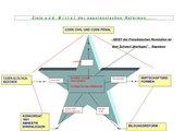 Ziele und Mittel der napoleonischen Reformen
