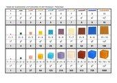Tabelle der Quadratzahlen und Kubikzahlen mit dem Montessori - Perlenregal