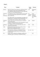 Bewässerungstechniken und Bodenversalzung in Trockenräumen