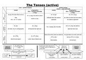English Tense System