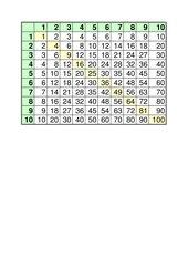 1x1 Tabelle