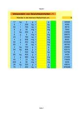 Umrechnung von Gewichtseinheiten