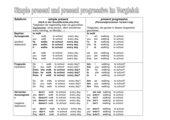 Simple present und Present progressive im Vergleich
