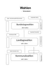 Tafelbild Wahlen (schematisch)