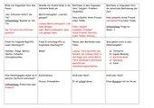 Quizfragen - Deutschunterricht