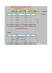 Allgemeine quadratische Funktionen in Scheitelpunktsform umwandeln