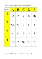 Overhead-Zuordnungsspiel / Memo-Spiel :  Atombau und Periodensystem