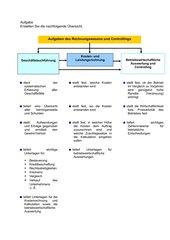 Aufgaben Rechnungswesen und Controlling