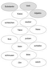 Deutsch Arbeitsmaterialien Substantiv Verb Adjektiv