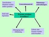 Konflikte - Ursachen