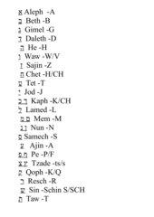 Alt-Hebräisches Alphabet Klasse 5 und 6