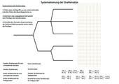 Systematisierung der Strahlensätze