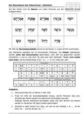 Stammbaum Israels (hebräische Namen)