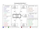 Bewertungsbogen Deutsch Klasse 5