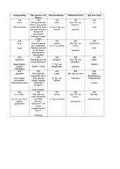 Jeopardy zu Cursus A Lektionen 1-4
