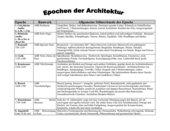 Architekturepochen im Überblick