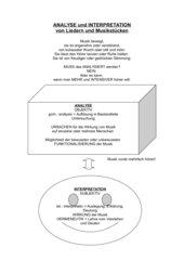 Analyse und Interpretation von Musikwerken