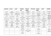 essentielle Aminosäuren Tabelle