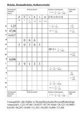 Dezimalbrüche in der Stellenwerttafel