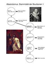 Die Bourbonenkönige - ein französisches Adelsgeschlecht