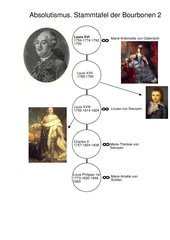 Die Bourbonenkönige Teil 2