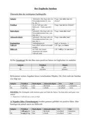 Der Englische Satzbau