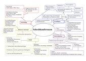 Schreibkonferenz - Übersicht über Grundlagen, Ablauf, Schwierigkeiten