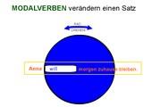 Modalverben verändern die Satzaussage (für Smartboard)