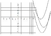 Normalparabeln im Koordinatensystem