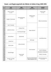 Die Staats- und Regierungschefs der Blöcke im Kalten Krieg 1949-1991 (USA, BRD, DDR, UdSSR)