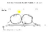 Sonnenstand und Verlagerung der Hadleyzelle /Passatzirkulation (vereinfacht)