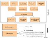 Einführung der Begriffe Hard- Software