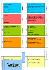 Wortarten-Fächer 1